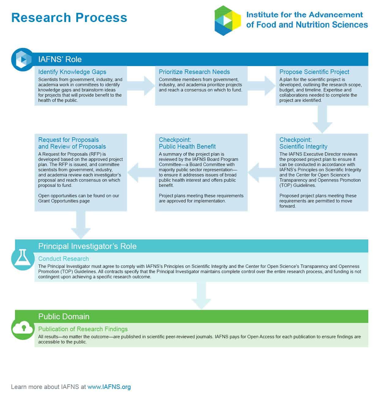 IAFNS Process Diagram 08102021