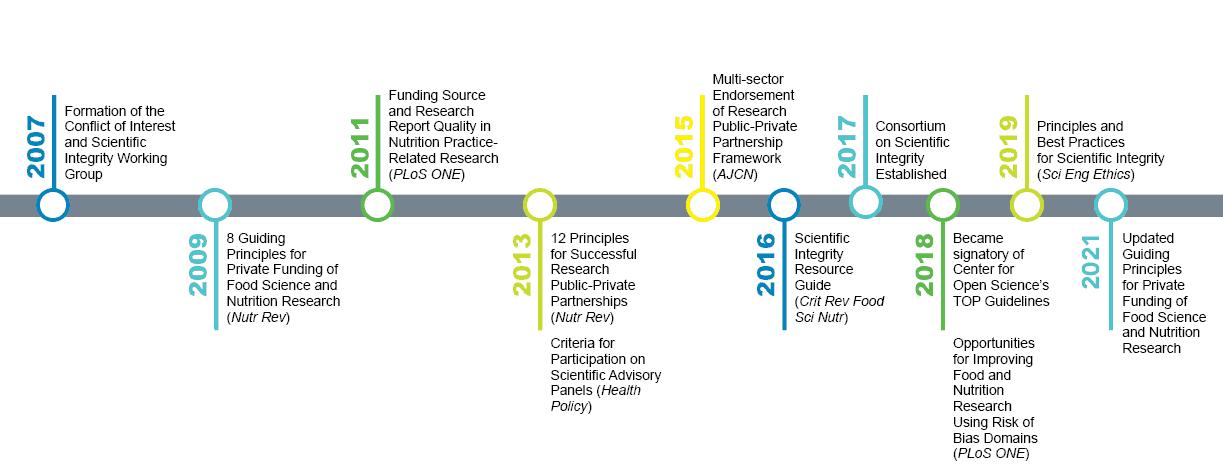 IAFNS Scientific Integrity Timeline Revised1
